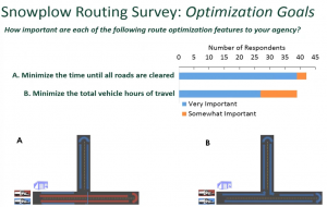 Snowplow routing survey goals