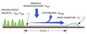 Diagram of snow fence model