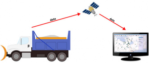 Graphic of AVL data being transmitted from snowplow to satellite to computer